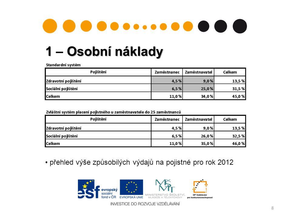 3 – Zařízení limit 25 % 19 3.6 Daňové odpisy –pouze u majetku, který NEBYL pořízen z jakýchkoli dotačních prostředků (ani zčásti, ani kdykoli před začátkem projektu) –odpisy motorových vozidel = nezpůsobilý výdaj 3.7 Výdaje na opravy a údržbu –jen majetek pořízený ze způsobilých výdajů projektu nebo odepisovaný v rámci způsobilých výdajů projektu –majetek, který je v projektu používán, ale není z projektu žádným způsobem financován, nelze z projektové dotace ani opravovat, ani udržovat