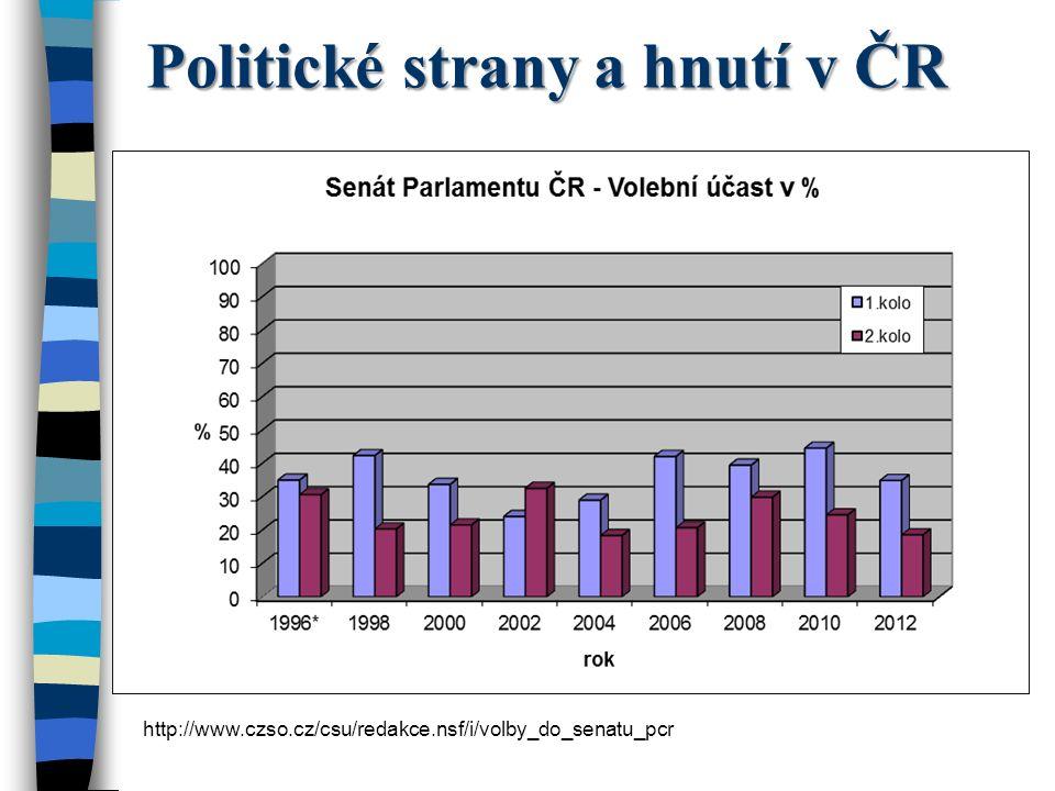 Politické strany a hnutí v ČR http://www.czso.cz/csu/redakce.nsf/i/volby_do_senatu_pcr