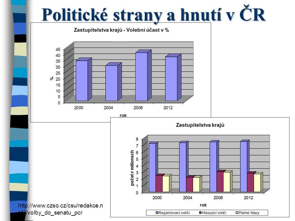 Politické strany a hnutí v ČR http://www.czso.cz/csu/redakce.n sf/i/volby_do_senatu_pcr