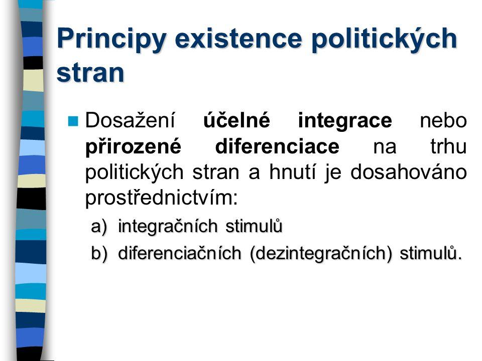 Principy existence politických stran Dosažení účelné integrace nebo přirozené diferenciace na trhu politických stran a hnutí je dosahováno prostřednictvím: a)integračních stimulů b)diferenciačních (dezintegračních) stimulů.