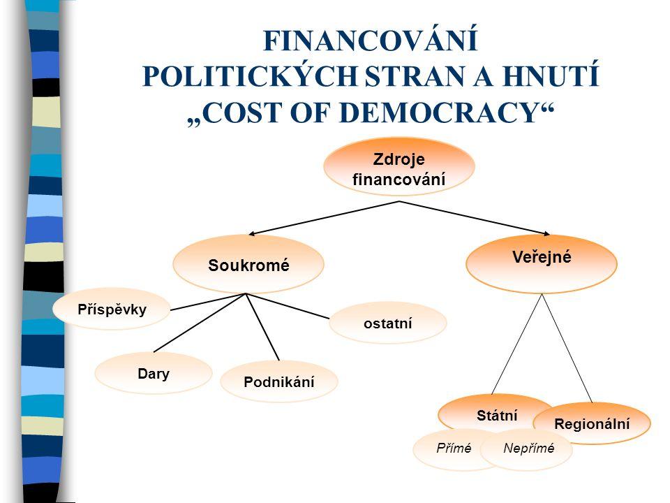 """FINANCOVÁNÍ POLITICKÝCH STRAN A HNUTÍ """"COST OF DEMOCRACY Zdroje financování Soukromé Veřejné PříméNepřímé Příspěvky Dary ostatní Podnikání Regionální Státní"""