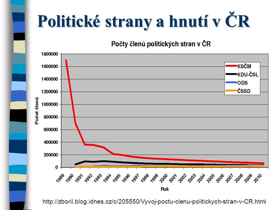 Politické strany a hnutí v ČR http://zboril.blog.idnes.cz/c/205550/Vyvoj-poctu-clenu-politickych-stran-v-CR.html