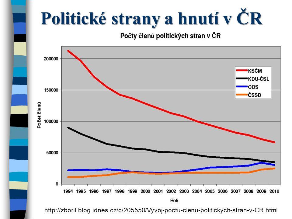 Politické strany a hnutí v ČR http://zboril.blog.idnes.cz/c/205550/Vyvoj-poctu-clenu-politickych-stran-v-CR.html KSČM: 56763, KDU-ČSL: 33500, ODS: 25892, TOP 09: 4125, SZ: 1500, VV: 813, LIDEM: vznikla v květnu, počty nejsou dostupné