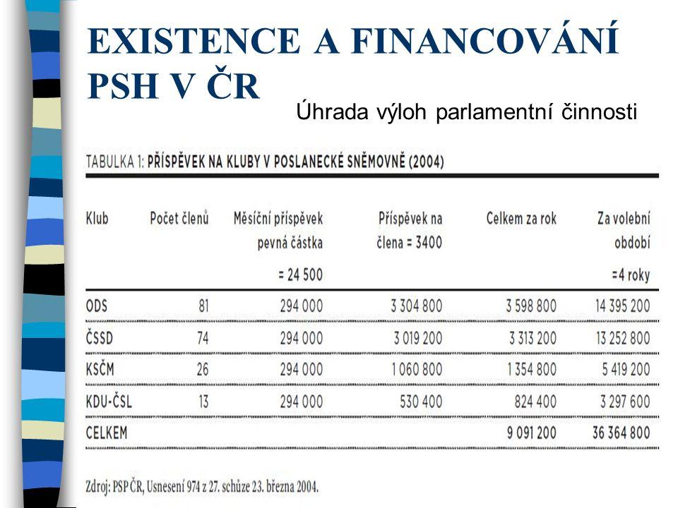 EXISTENCE A FINANCOVÁNÍ PSH V ČR Úhrada výloh parlamentní činnosti