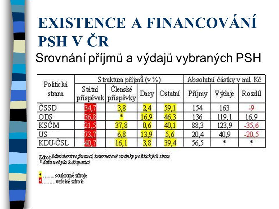 EXISTENCE A FINANCOVÁNÍ PSH V ČR Srovnání příjmů a výdajů vybraných PSH