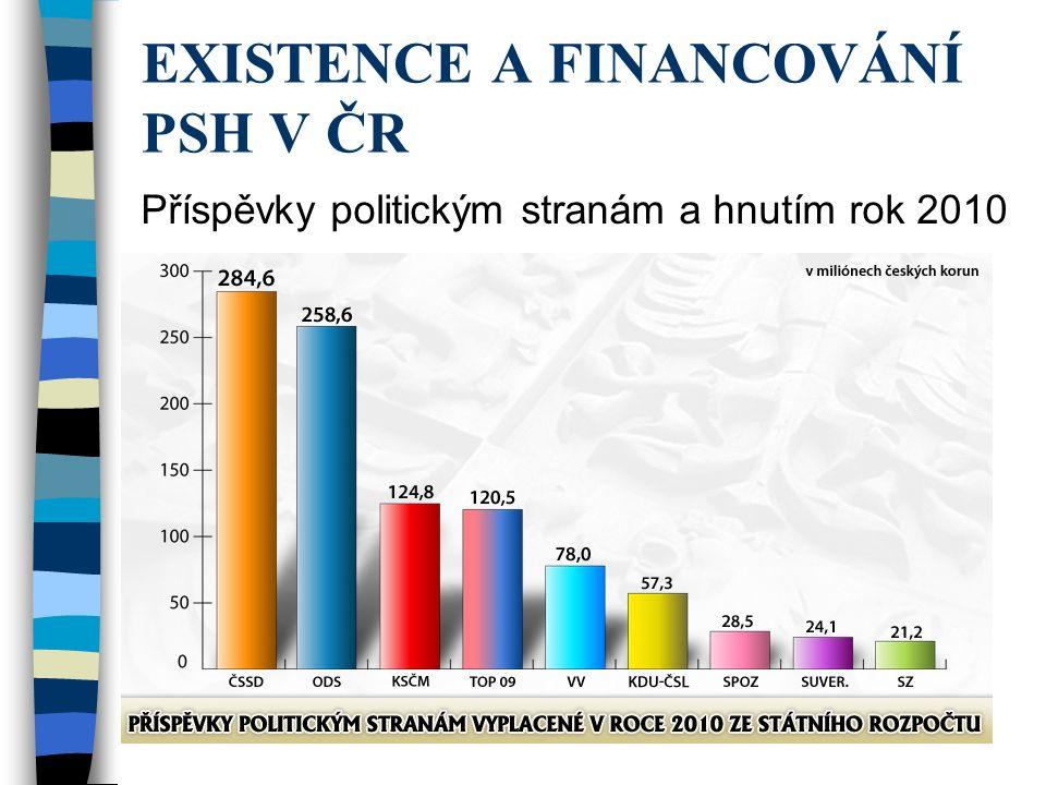 Příspěvky politickým stranám a hnutím rok 2010