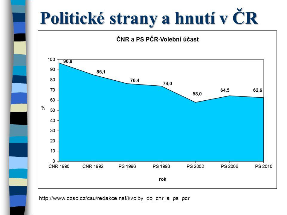 Politické strany a hnutí v ČR http://www.czso.cz/csu/redakce.nsf/i/volby_do_cnr_a_ps_pcr