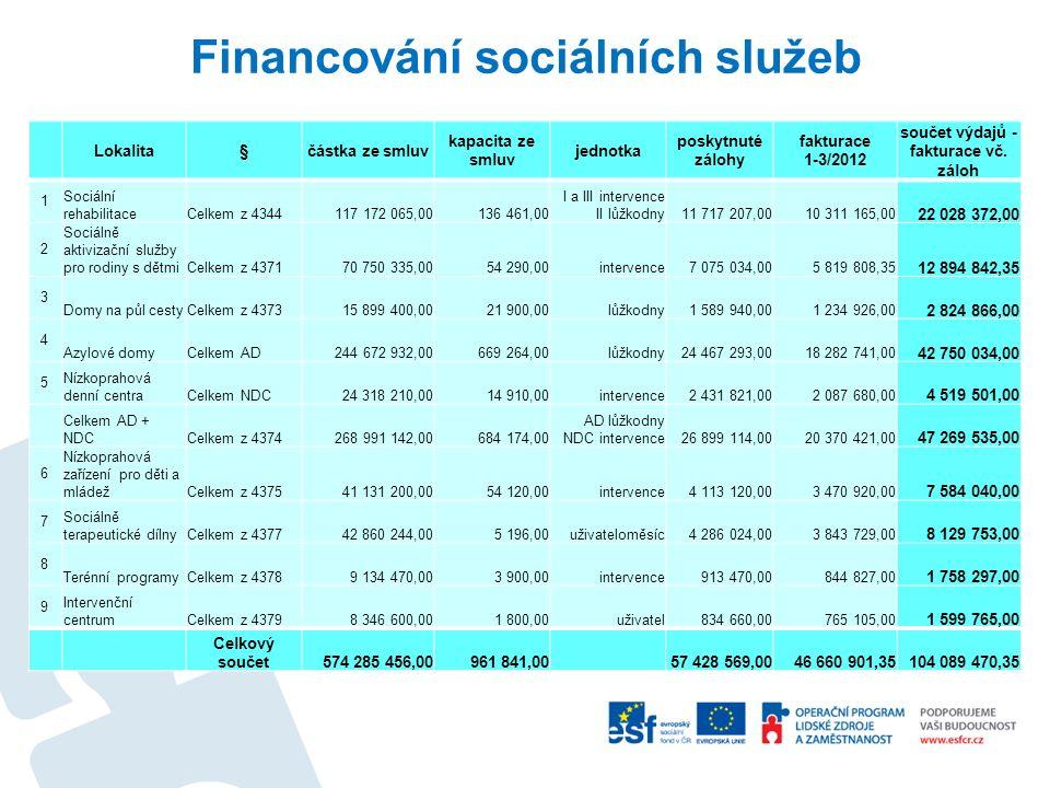 Financování sociálních služeb Lokalita§částka ze smluv kapacita ze smluv jednotka poskytnuté zálohy fakturace 1-3/2012 součet výdajů - fakturace vč. z