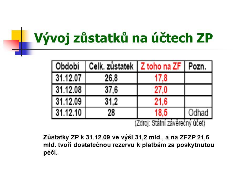 Vývoj zůstatků na účtech ZP Zůstatky ZP k 31.12.09 ve výši 31,2 mld., a na ZFZP 21,6 mld.