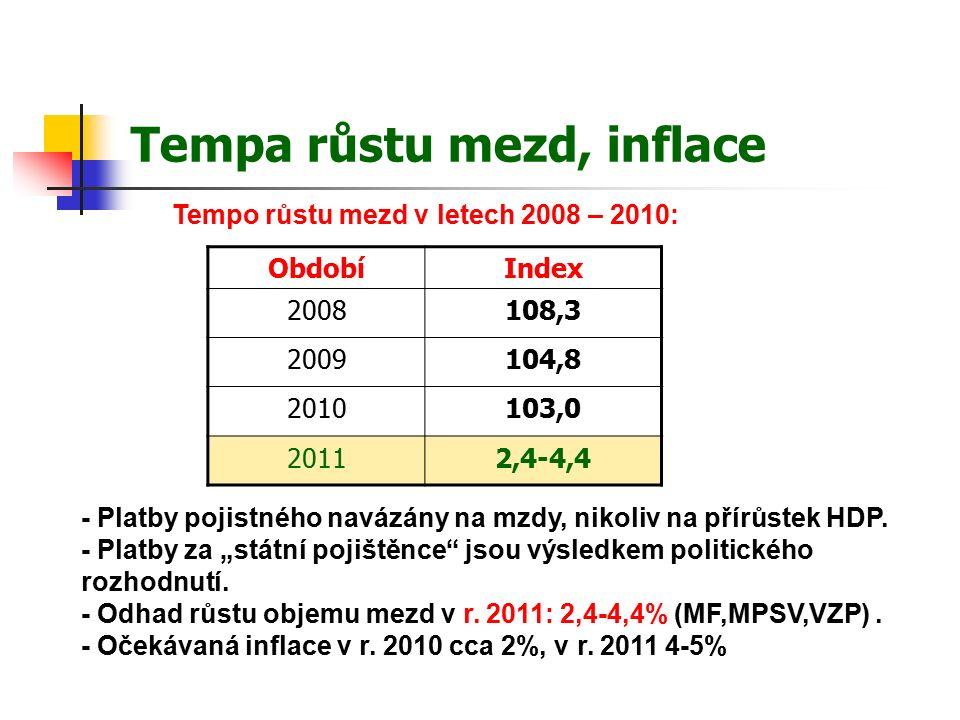 Tempa růstu mezd, inflace ObdobíIndex 2008108,3 2009104,8 2010103,0 20112,4-4,4 - Platby pojistného navázány na mzdy, nikoliv na přírůstek HDP.