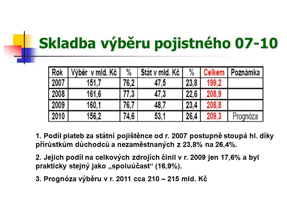 Skladba výběru pojistného 07-10 1. Podíl plateb za státní pojištěnce od r.