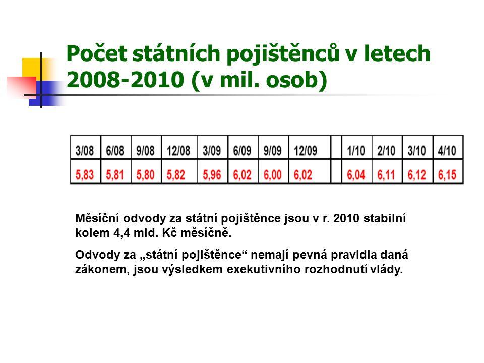 Počet státních pojištěnců v letech 2008-2010 (v mil.