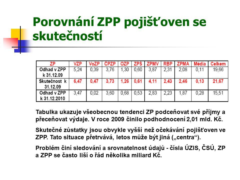 Porovnání ZPP pojišťoven se skutečností Tabulka ukazuje všeobecnou tendenci ZP podceňovat své příjmy a přeceňovat výdaje.