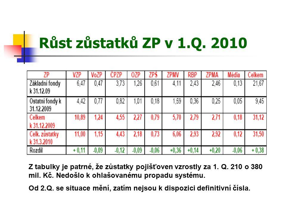 Růst zůstatků ZP v 1.Q. 2010 Z tabulky je patrné, že zůstatky pojišťoven vzrostly za 1.