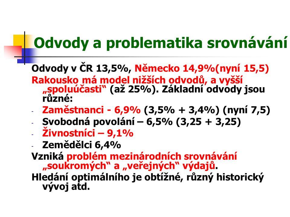"""Odvody a problematika srovnávání Odvody v ČR 13,5%, Německo 14,9%(nyní 15,5) Rakousko má model nižších odvodů, a vyšší """"spoluúčasti (až 25%)."""