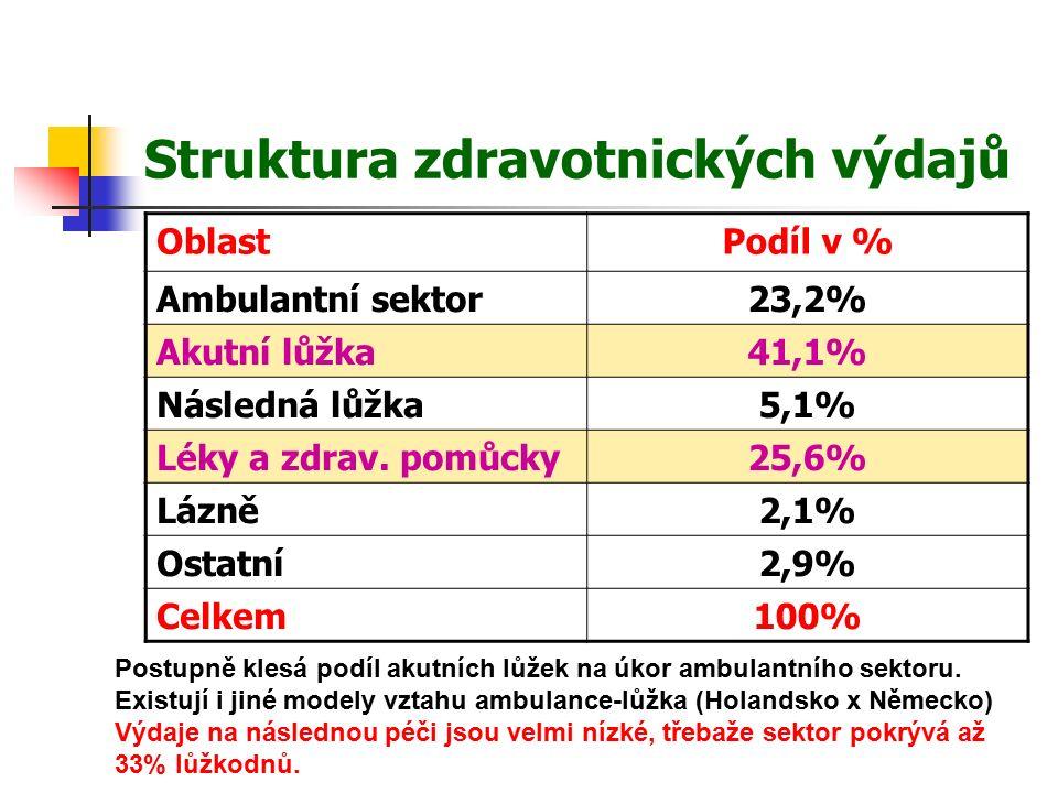 Struktura zdravotnických výdajů OblastPodíl v % Ambulantní sektor23,2% Akutní lůžka41,1% Následná lůžka5,1% Léky a zdrav.