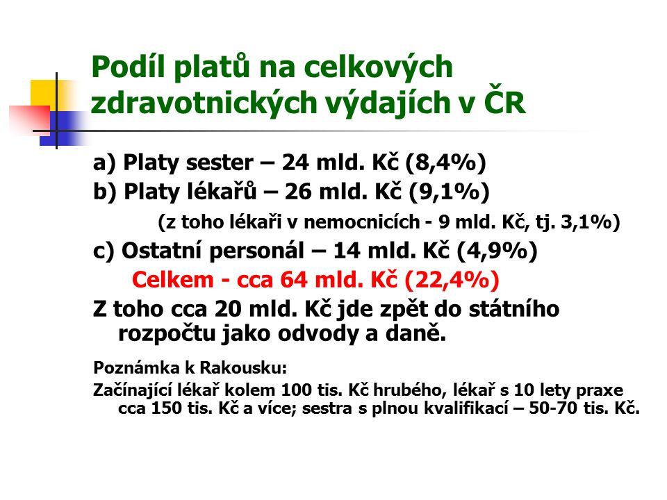 Podíl platů na celkových zdravotnických výdajích v ČR a) Platy sester – 24 mld.