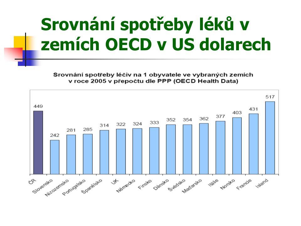 Srovnání spotřeby léků v zemích OECD v US dolarech