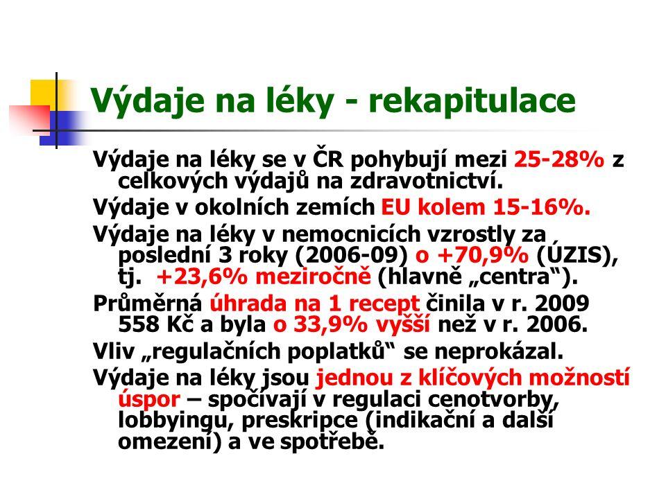 Výdaje na léky - rekapitulace Výdaje na léky se v ČR pohybují mezi 25-28% z celkových výdajů na zdravotnictví.