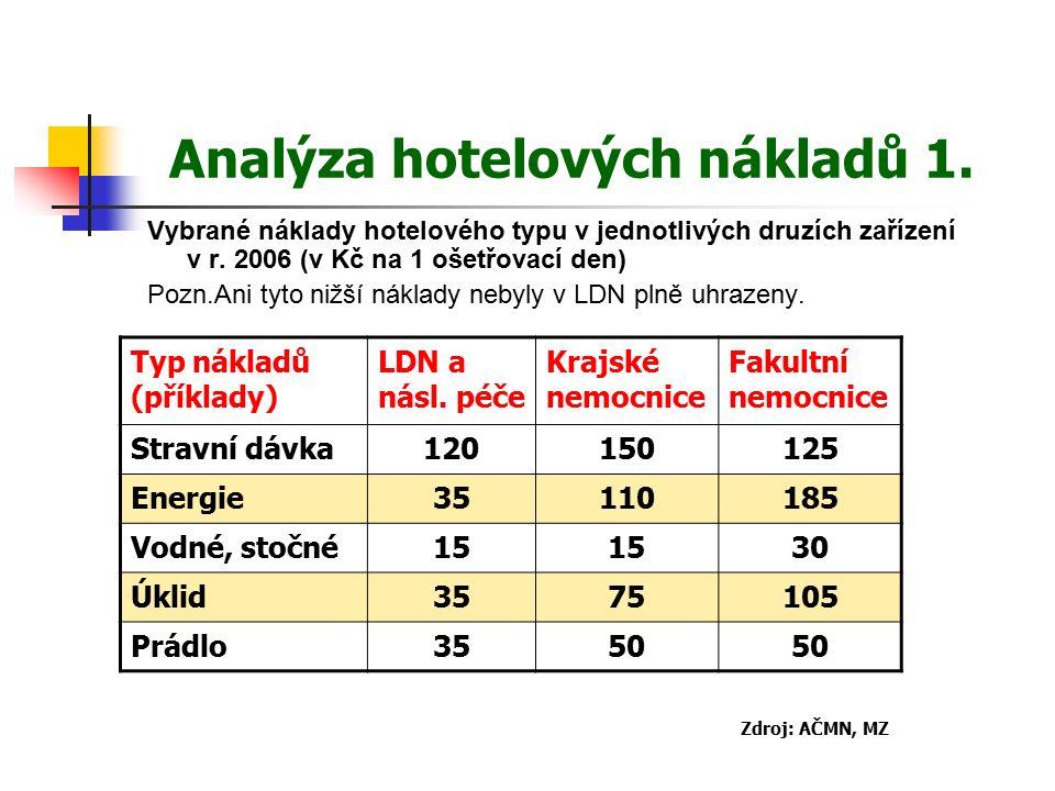 Analýza hotelových nákladů 1. Vybrané náklady hotelového typu v jednotlivých druzích zařízení v r.