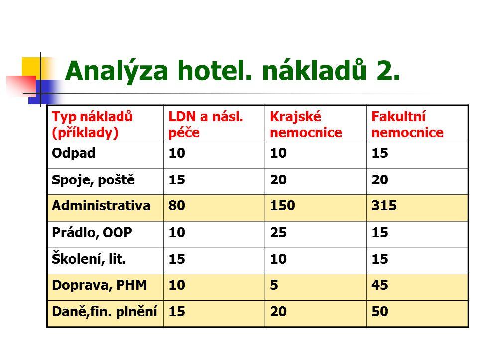 Analýza hotel. nákladů 2. Typ nákladů (příklady) LDN a násl.