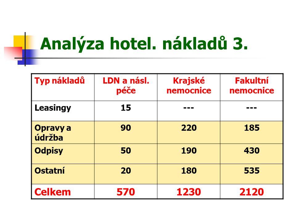 Analýza hotel. nákladů 3. Typ nákladůLDN a násl.