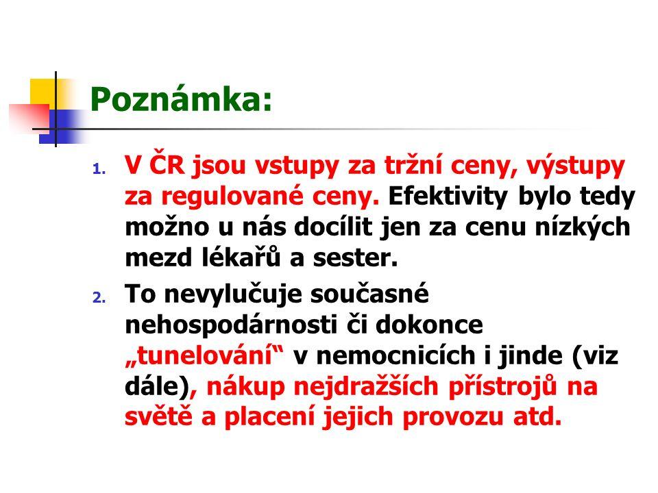 Poznámka: 1. V ČR jsou vstupy za tržní ceny, výstupy za regulované ceny.