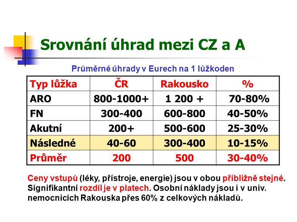 Srovnání úhrad mezi CZ a A Typ lůžkaČRRakousko% ARO800-1000+1 200 + 70-80% FN300-400600-80040-50% Akutní200+500-60025-30% Následné40-60300-40010-15% Průměr20050030-40% Průměrné úhrady v Eurech na 1 lůžkoden Ceny vstupů (léky, přístroje, energie) jsou v obou přibližně stejné.