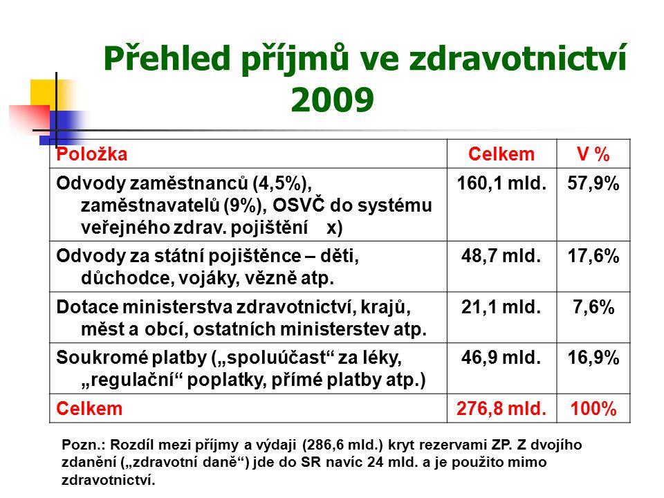 Přehled příjmů ve zdravotnictví 2009 PoložkaCelkemV % Odvody zaměstnanců (4,5%), zaměstnavatelů (9%), OSVČ do systému veřejného zdrav.