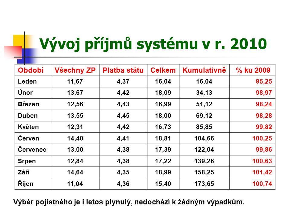 Vývoj příjmů systému v r.