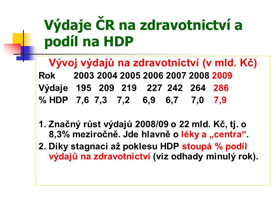 Výdaje ČR na zdravotnictví a podíl na HDP Vývoj výdajů na zdravotnictví (v mld.