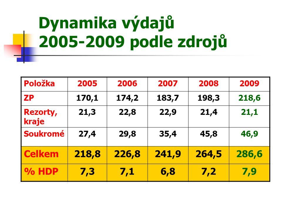 Dynamika výdajů 2005-2009 podle zdrojů Položka20052006200720082009 ZP170,1174,2183,7198,3218,6 Rezorty, kraje 21,322,822,921,421,1 Soukromé27,429,835,445,846,9 Celkem218,8226,8241,9264,5286,6 % HDP7,37,16,87,27,9