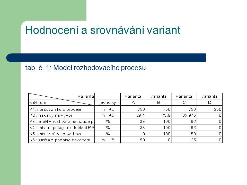 Hodnocení a srovnávání variant tab. č. 1: Model rozhodovacího procesu