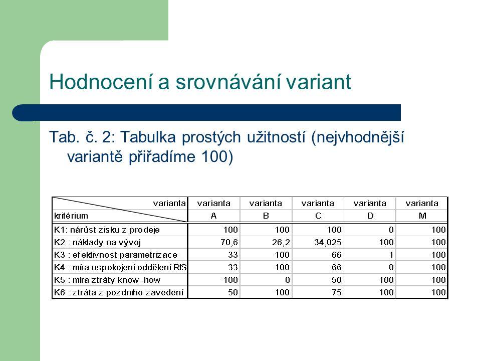 Hodnocení a srovnávání variant Tab. č. 2: Tabulka prostých užitností (nejvhodnější variantě přiřadíme 100)