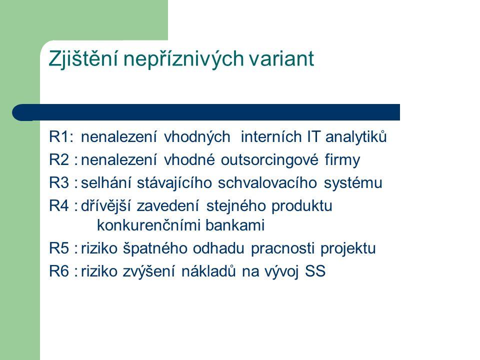 Zjištění nepříznivých variant R1: nenalezení vhodných interních IT analytiků R2 :nenalezení vhodné outsorcingové firmy R3 :selhání stávajícího schvalovacího systému R4 :dřívější zavedení stejného produktu konkurenčními bankami R5 :riziko špatného odhadu pracnosti projektu R6 :riziko zvýšení nákladů na vývoj SS