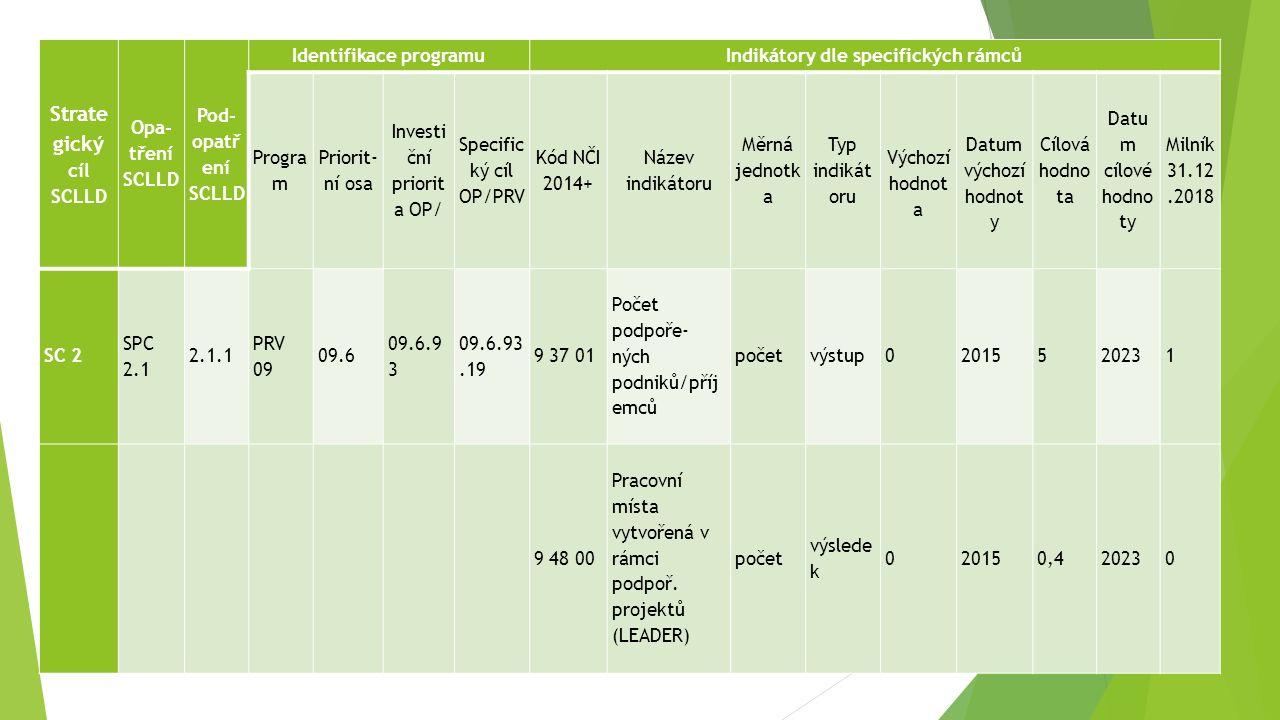 Strate gický cíl SCLLD Opa- tření SCLLD Pod- opatř ení SCLLD Identifikace programuIndikátory dle specifických rámců Progra m Priorit- ní osa Investi ční priorit a OP/ Specific ký cíl OP/PRV Kód NČI 2014+ Název indikátoru Měrná jednotk a Typ indikát oru Výchozí hodnot a Datum výchozí hodnot y Cílová hodno ta Datu m cílové hodno ty Milník 31.12.2018 SC 2 SPC 2.1 2.1.1 PRV 09 09.6 09.6.9 3 09.6.93.19 9 37 01 Počet podpoře- ných podniků/příj emců početvýstup02015520231 9 48 00 Pracovní místa vytvořená v rámci podpoř.
