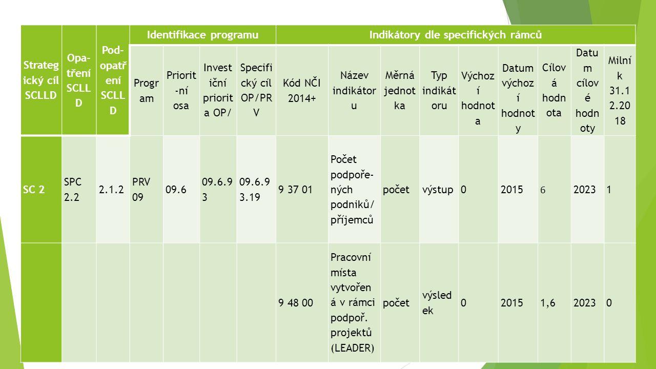 Strateg ický cíl SCLLD Opa- tření SCLL D Pod- opatř ení SCLL D Identifikace programuIndikátory dle specifických rámců Progr am Priorit -ní osa Invest