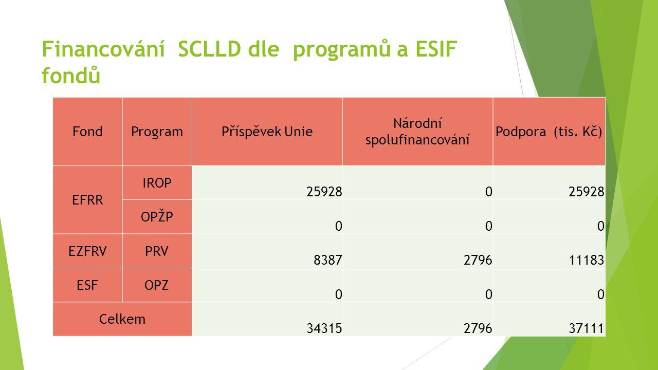 Financování SCLLD dle programů a ESIF fondů FondProgramPříspěvek Unie Národní spolufinancování Podpora (tis. Kč) EFRR IROP 259280 OPŽP 000 EZFRVPRV 83