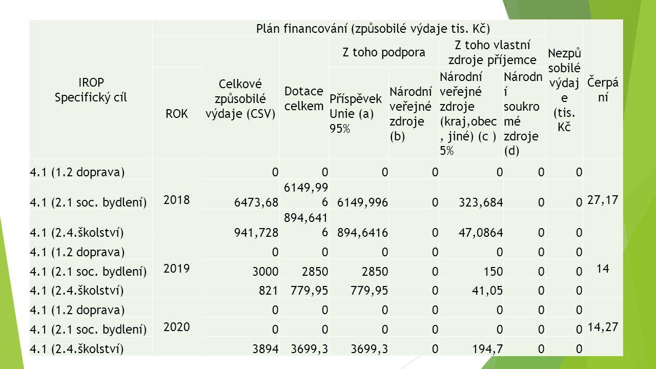 IROP Specifický cíl Plán financování (způsobilé výdaje tis.