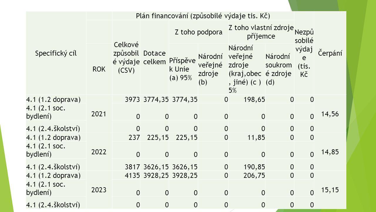 Specifický cíl Plán financování (způsobilé výdaje tis. Kč) Nezpů sobilé výdaj e (tis. Kč Čerpání Celkové způsobil é výdaje (CSV) Dotace celkem Z toho