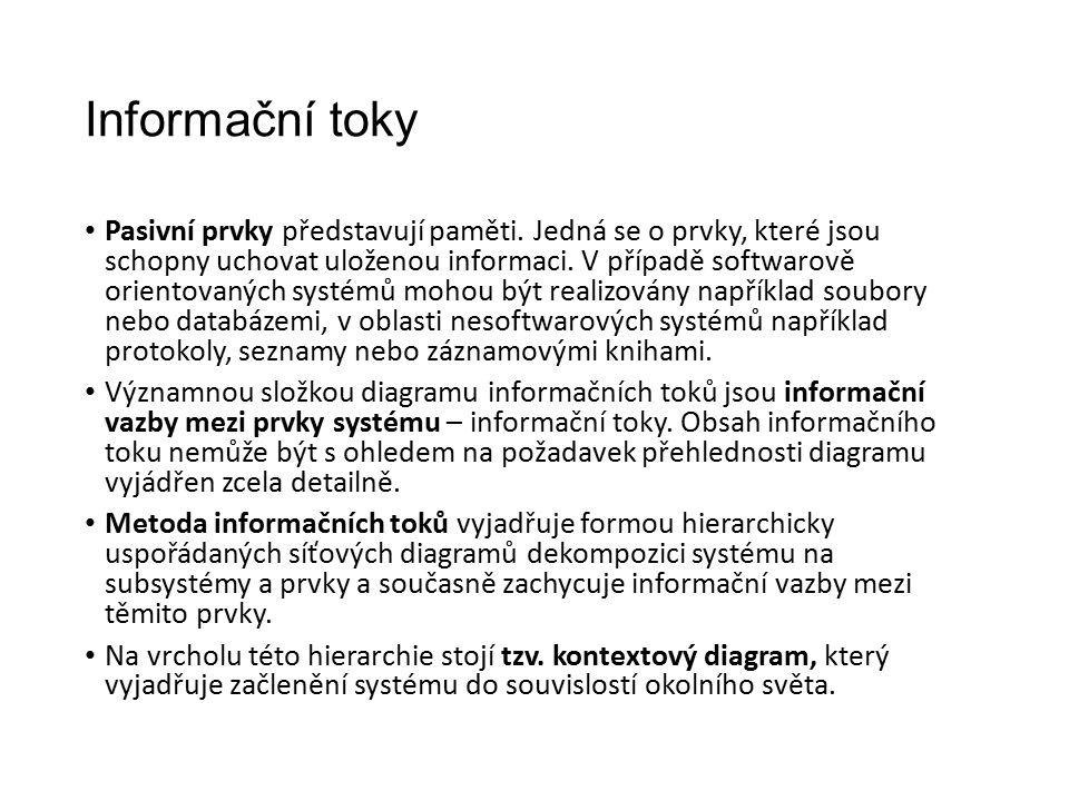 Informační toky Pasivní prvky představují paměti.