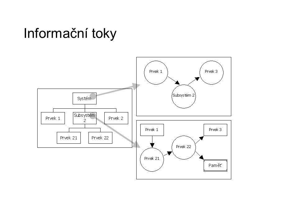 Informační toky