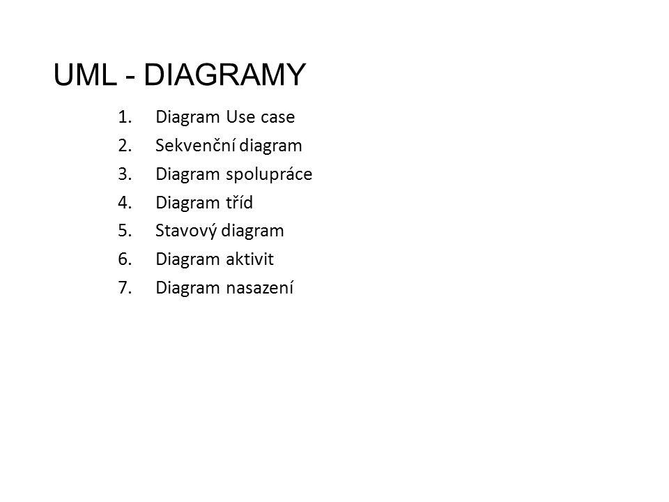 UML - DIAGRAMY 1.Diagram Use case 2.Sekvenční diagram 3.Diagram spolupráce 4.Diagram tříd 5.Stavový diagram 6.Diagram aktivit 7.Diagram nasazení