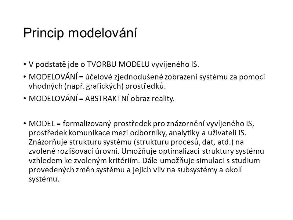 Princip modelování V podstatě jde o TVORBU MODELU vyvíjeného IS.