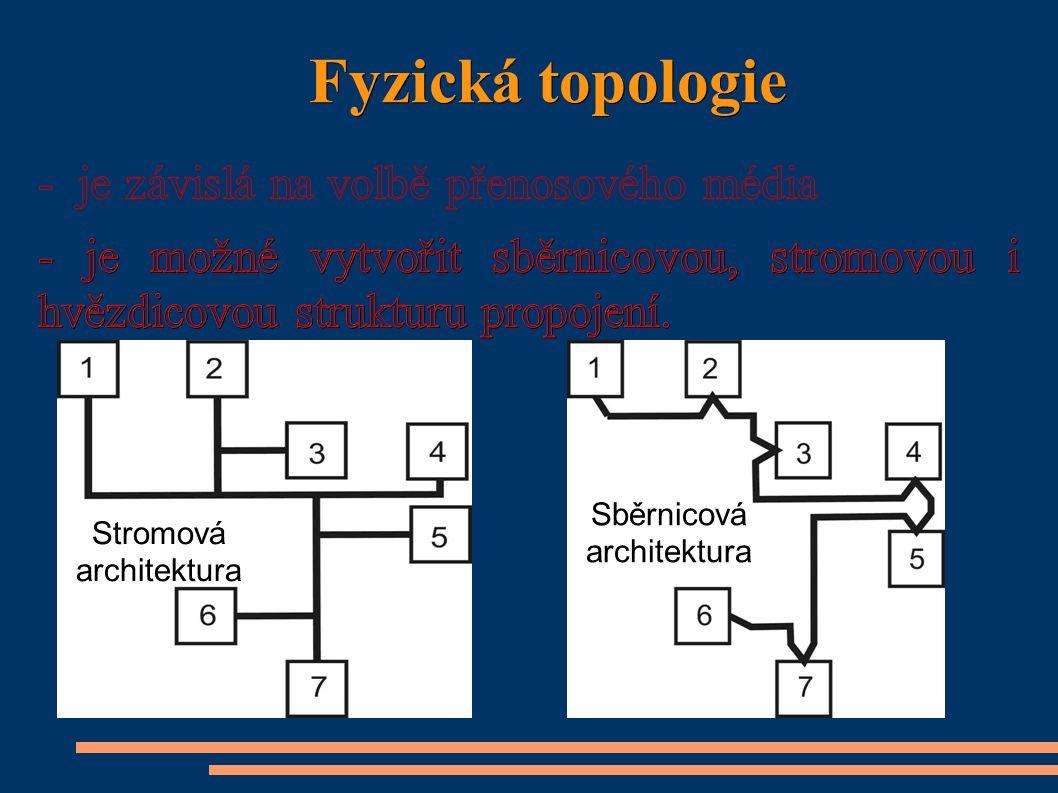 Fyzická topologie Stromová architektura Sběrnicová architektura