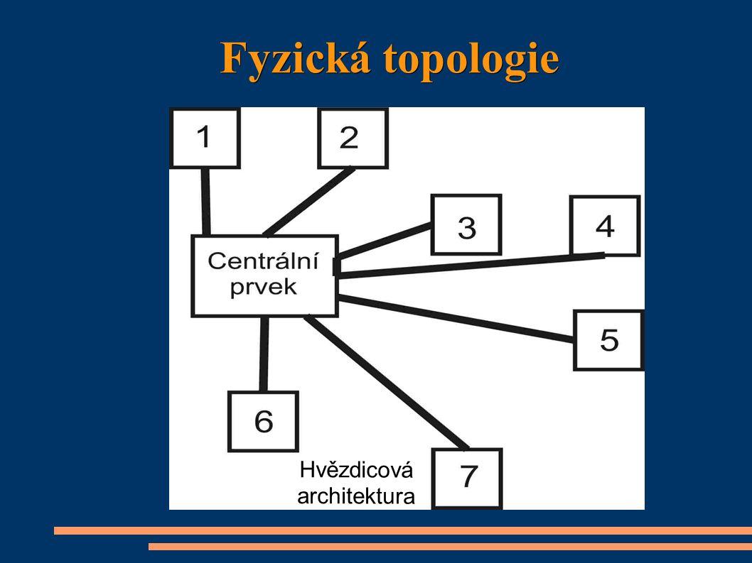 Fyzická topologie Hvězdicová architektura