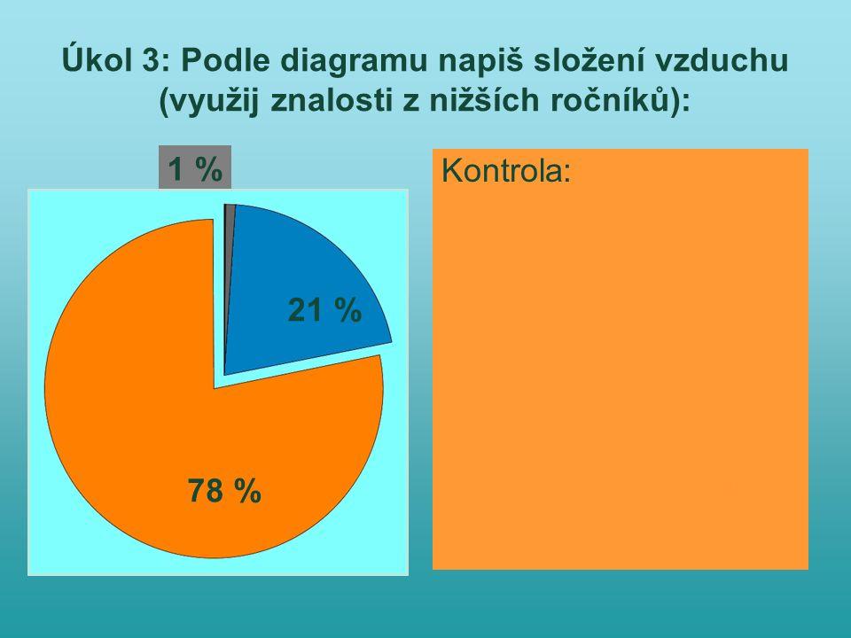 Úkol 3: Podle diagramu napiš složení vzduchu (využij znalosti z nižších ročníků): Kontrola: 78 %- dusík 21 % - kyslík 1 % - vzácné plyny oxid uhličitý