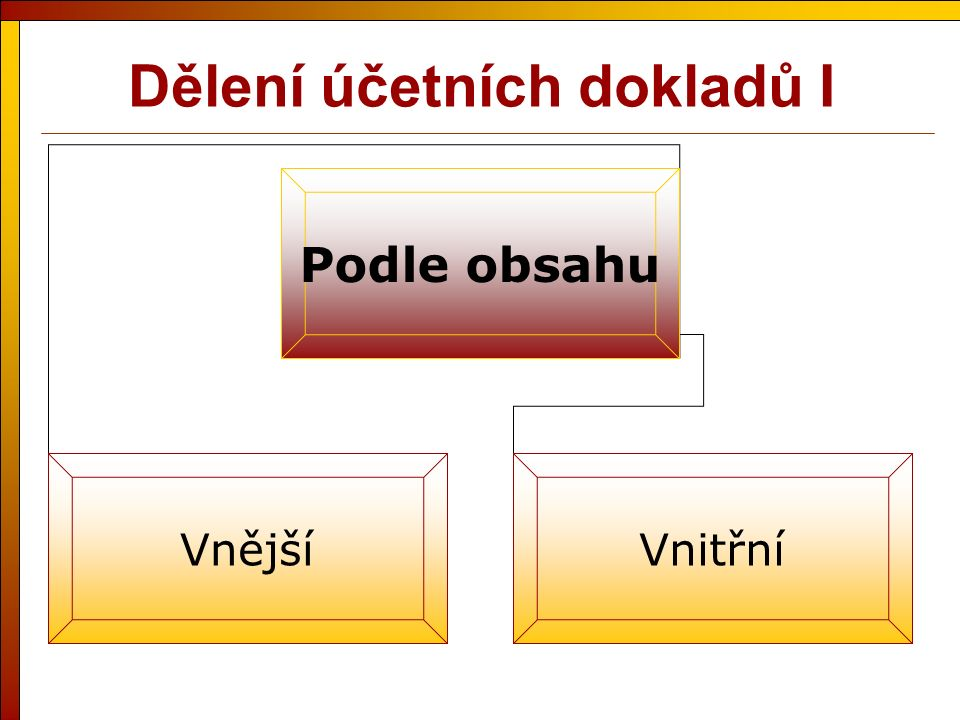 Dělení účetních dokladů I Podle obsahu VnějšíVnitřní