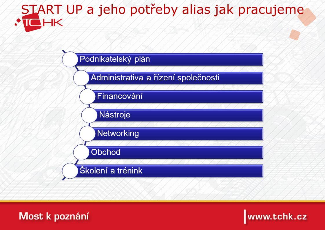 START UP a jeho potřeby alias jak pracujeme Podnikatelský plán Administrativa a řízení společnosti Financování Nástroje Networking Obchod Školení a trénink