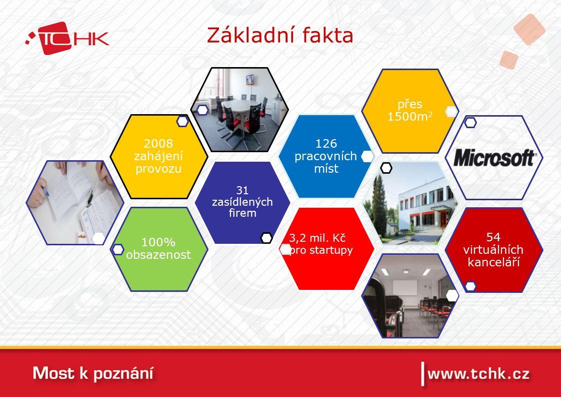 Základní fakta 100% obsazenost 31 zasídlených firem 2008 zahájení provozu 126 pracovních míst přes 1500m 2 54 virtuálních kanceláří 3,2 mil.
